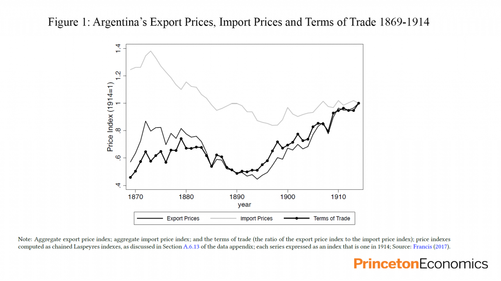 Figure 1: Argentina's Export Prices, Import Prices and Terms of Trade 1869-1914